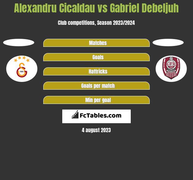 Alexandru Cicaldau vs Gabriel Debeljuh h2h player stats