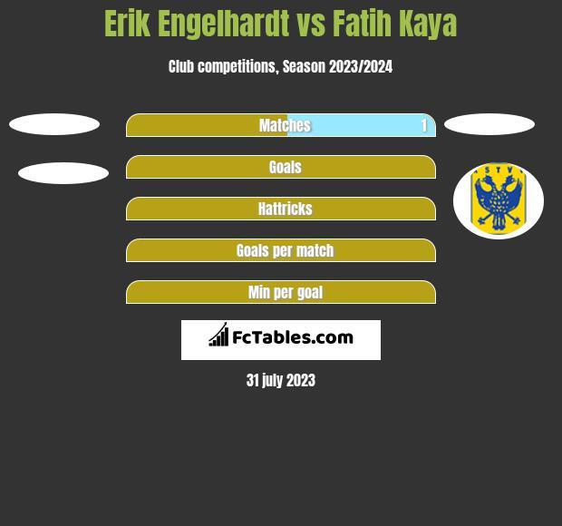Erik Engelhardt vs Fatih Kaya h2h player stats