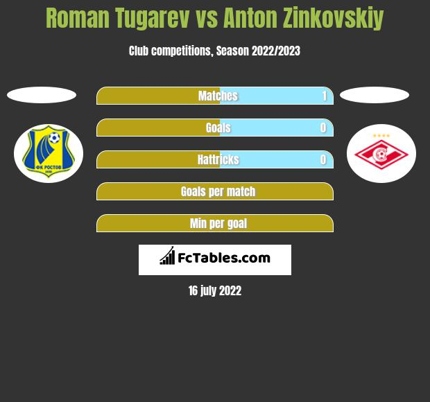 Roman Tugarev vs Anton Zinkovskiy h2h player stats
