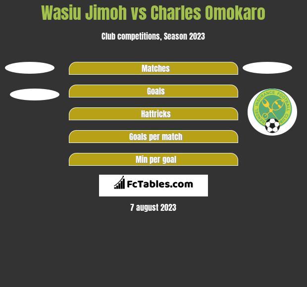 Wasiu Jimoh vs Charles Omokaro h2h player stats