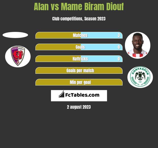 Alan vs Mame Biram Diouf h2h player stats