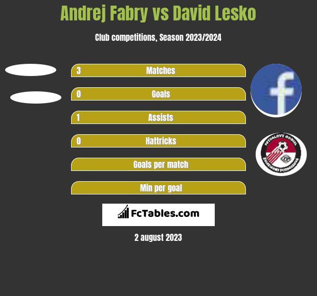 Andrej Fabry vs David Lesko h2h player stats