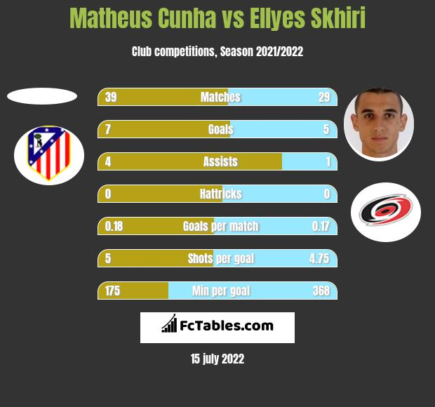 Matheus Cunha vs Ellyes Skhiri h2h player stats