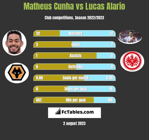 Matheus Cunha vs Lucas Alario h2h player stats