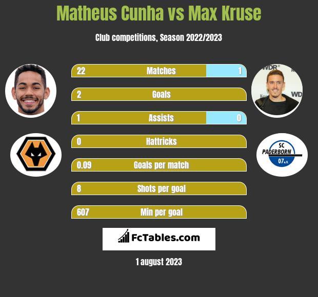Matheus Cunha vs Max Kruse h2h player stats