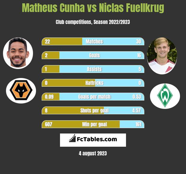 Matheus Cunha vs Niclas Fuellkrug h2h player stats