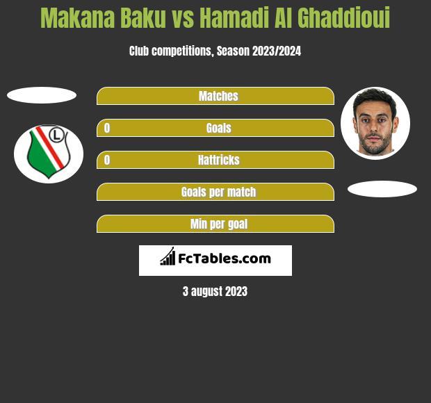 Makana Baku vs Hamadi Al Ghaddioui h2h player stats