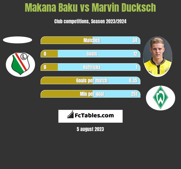 Makana Baku vs Marvin Ducksch h2h player stats