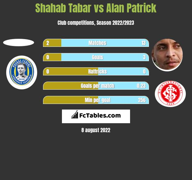 Shahab Tabar vs Alan Patrick h2h player stats