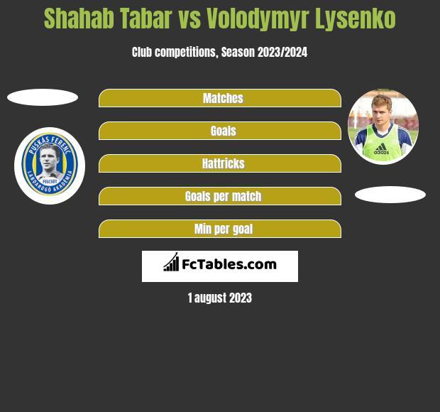 Shahab Tabar vs Volodymyr Lysenko h2h player stats
