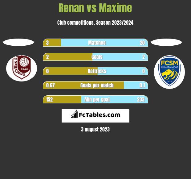 Renan vs Maxime h2h player stats