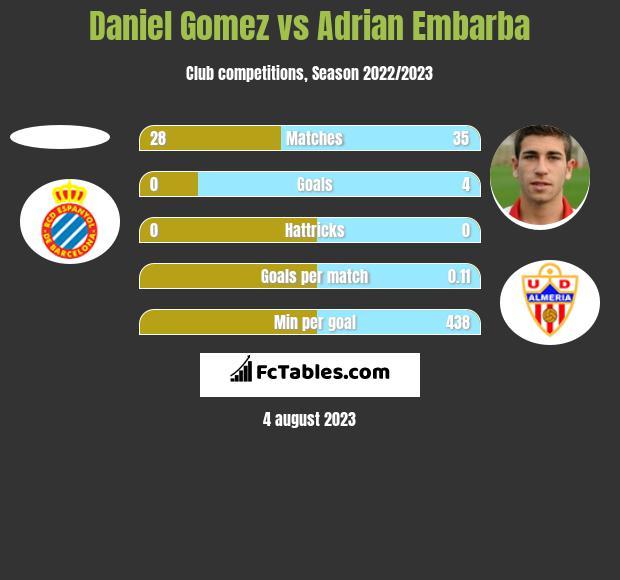 Daniel Gomez vs Adrian Embarba h2h player stats