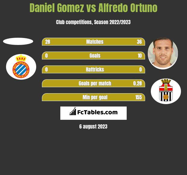 Daniel Gomez vs Alfredo Ortuno h2h player stats