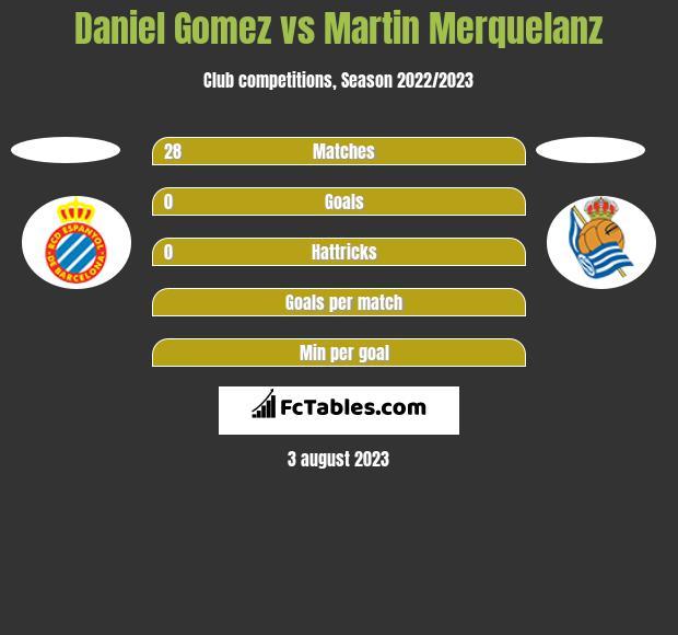 Daniel Gomez vs Martin Merquelanz h2h player stats