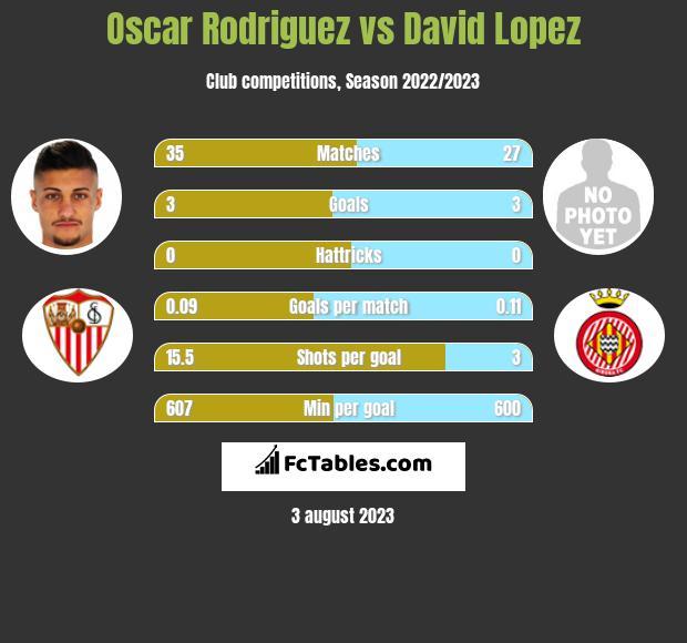 Oscar Rodriguez vs David Lopez h2h player stats