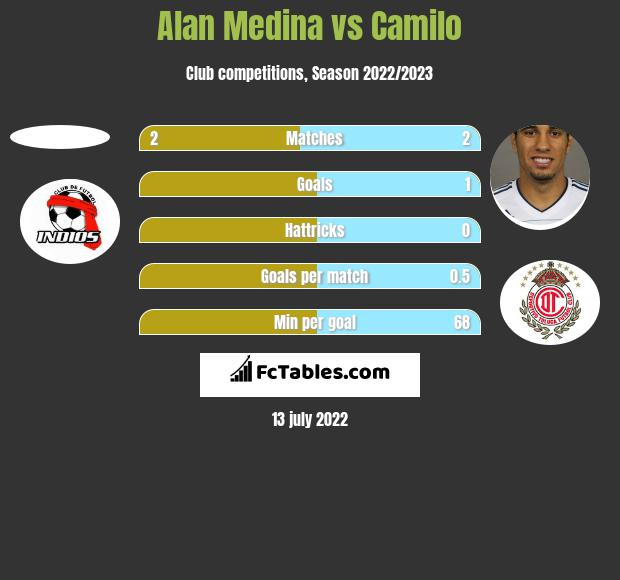 Alan Medina vs Camilo h2h player stats