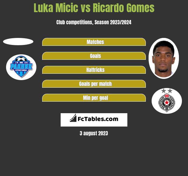 Luka Micic vs Ricardo Gomes h2h player stats