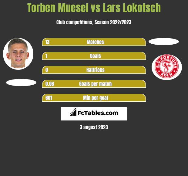 Torben Muesel vs Lars Lokotsch h2h player stats