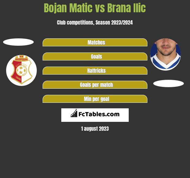Bojan Matic vs Brana Ilic h2h player stats