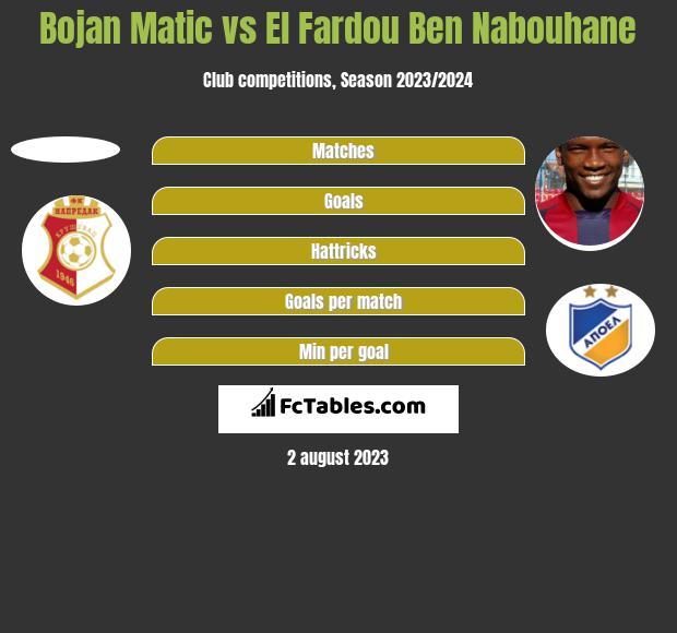 Bojan Matic vs El Fardou Ben Nabouhane h2h player stats