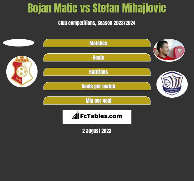 Bojan Matic vs Stefan Mihajlovic h2h player stats