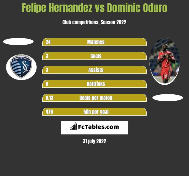 Felipe Hernandez vs Dominic Oduro h2h player stats