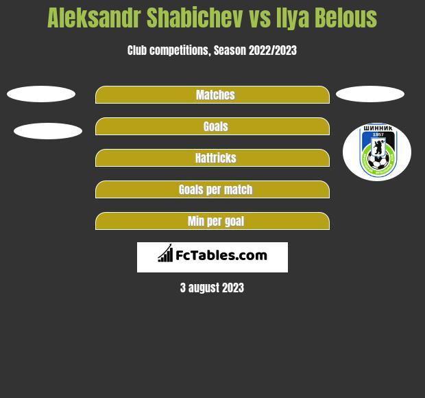 Aleksandr Shabichev vs Ilya Belous h2h player stats