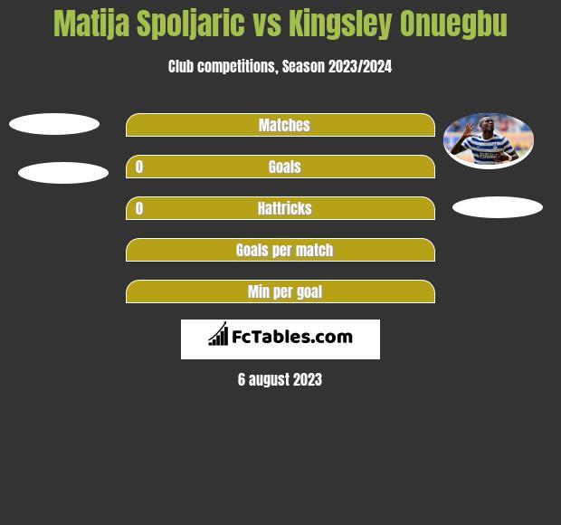 Matija Spoljaric vs Kingsley Onuegbu h2h player stats