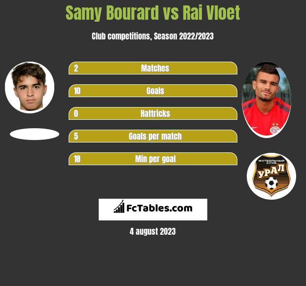 Samy Bourard vs Rai Vloet h2h player stats