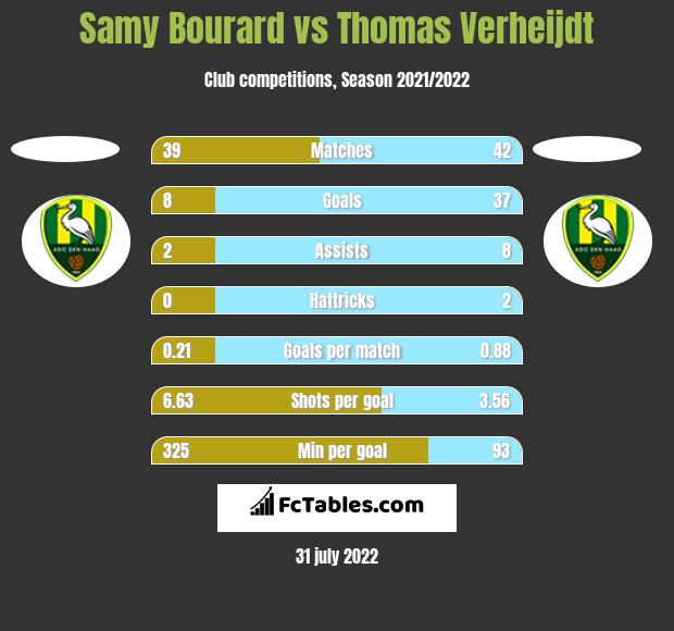 Samy Bourard vs Thomas Verheijdt h2h player stats