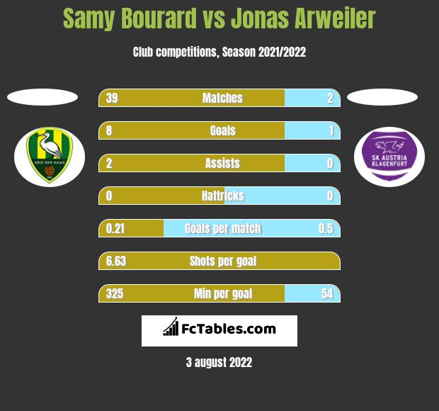 Samy Bourard vs Jonas Arweiler h2h player stats