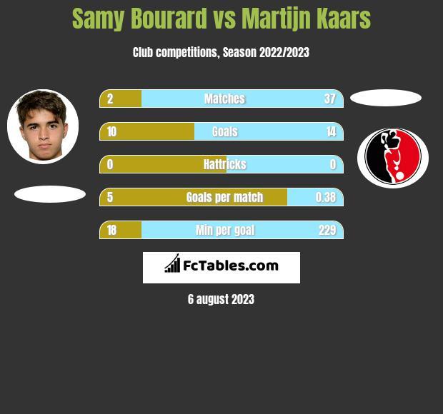 Samy Bourard vs Martijn Kaars h2h player stats