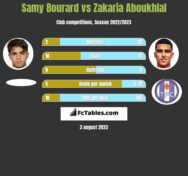 Samy Bourard vs Zakaria Aboukhlal h2h player stats