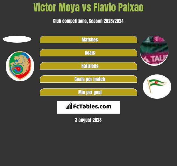 Victor Moya vs Flavio Paixao h2h player stats
