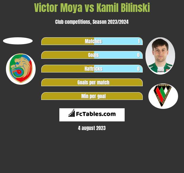 Victor Moya vs Kamil Bilinski h2h player stats