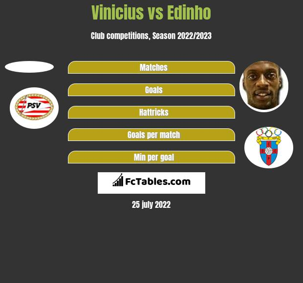 Vinicius vs Edinho h2h player stats