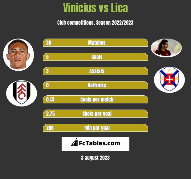 Vinicius vs Lica h2h player stats