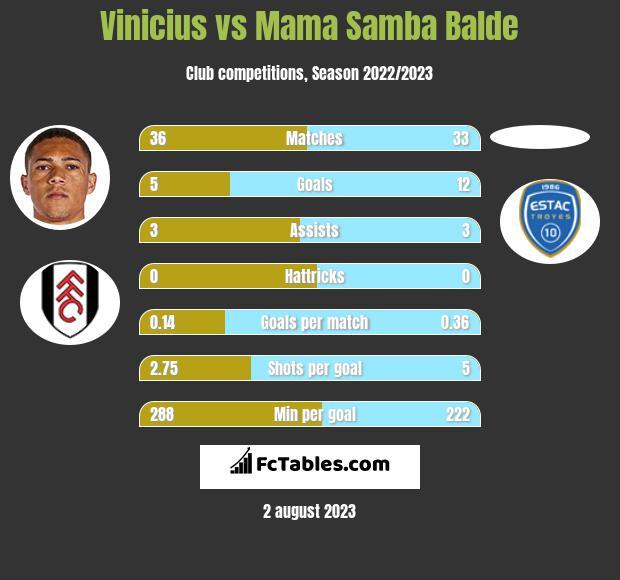 Vinicius vs Mama Samba Balde h2h player stats