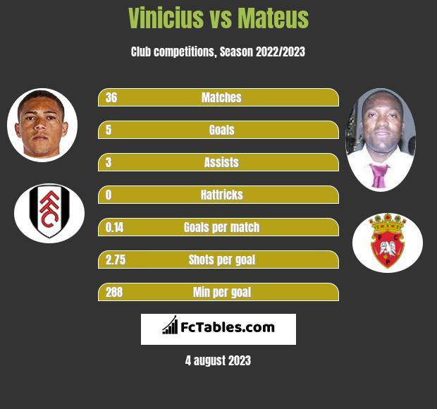 Vinicius vs Mateus h2h player stats