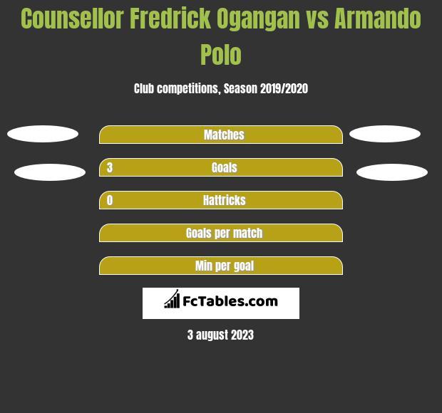 Counsellor Fredrick Ogangan vs Armando Polo h2h player stats