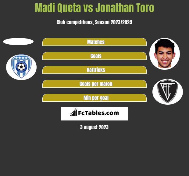 Madi Queta vs Jonathan Toro h2h player stats
