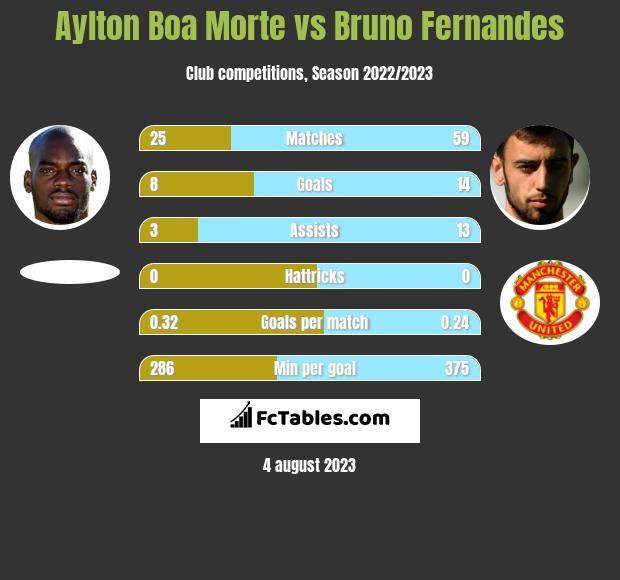 Aylton Boa Morte vs Bruno Fernandes h2h player stats