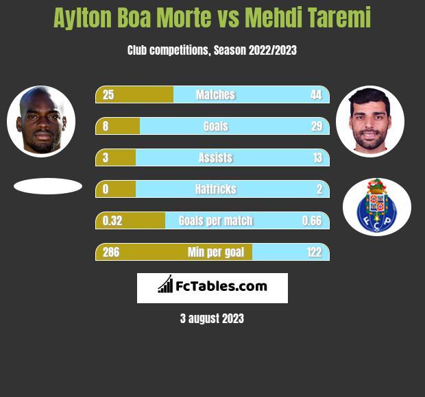 Aylton Boa Morte vs Mehdi Taremi h2h player stats
