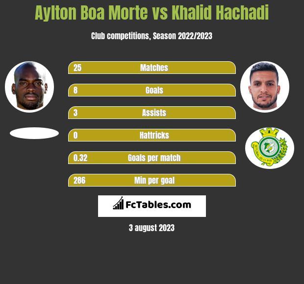 Aylton Boa Morte vs Khalid Hachadi h2h player stats