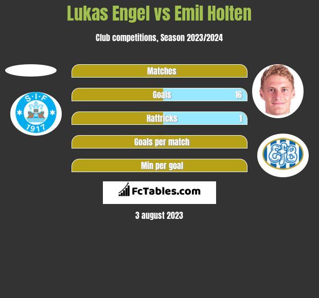 Lukas Engel vs Emil Holten h2h player stats