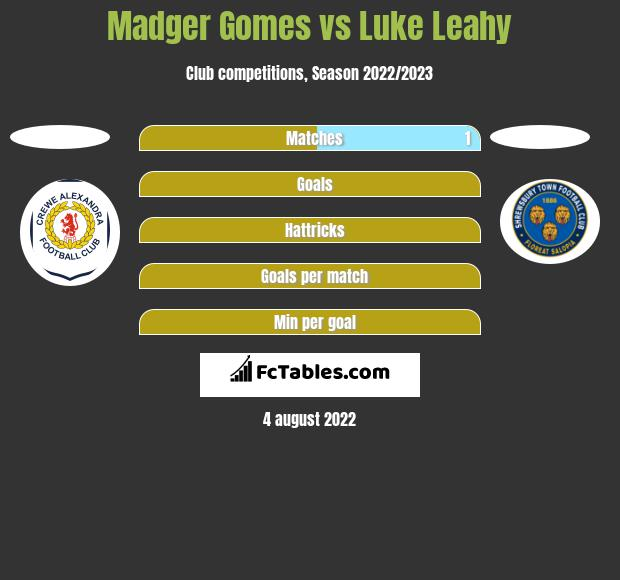 Madger Gomes vs Luke Leahy h2h player stats