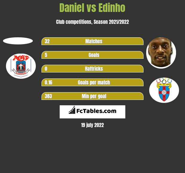 Daniel vs Edinho h2h player stats