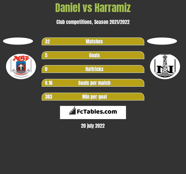 Daniel vs Harramiz h2h player stats