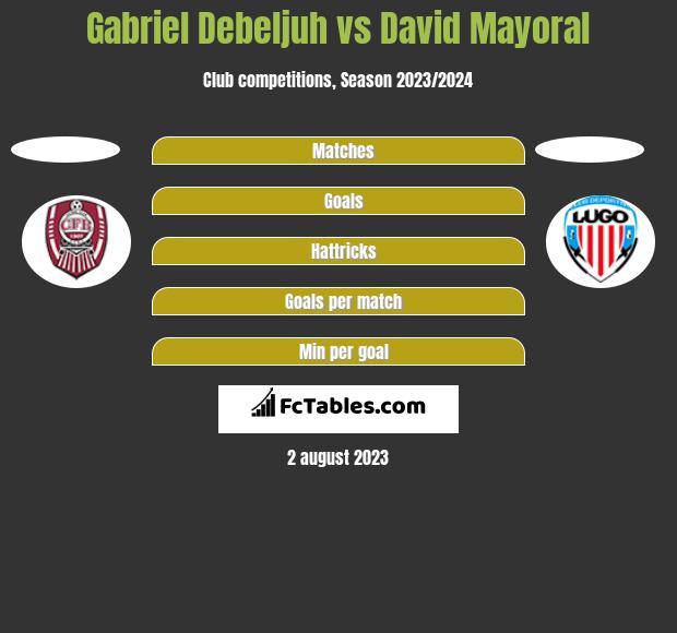Gabriel Debeljuh vs David Mayoral h2h player stats