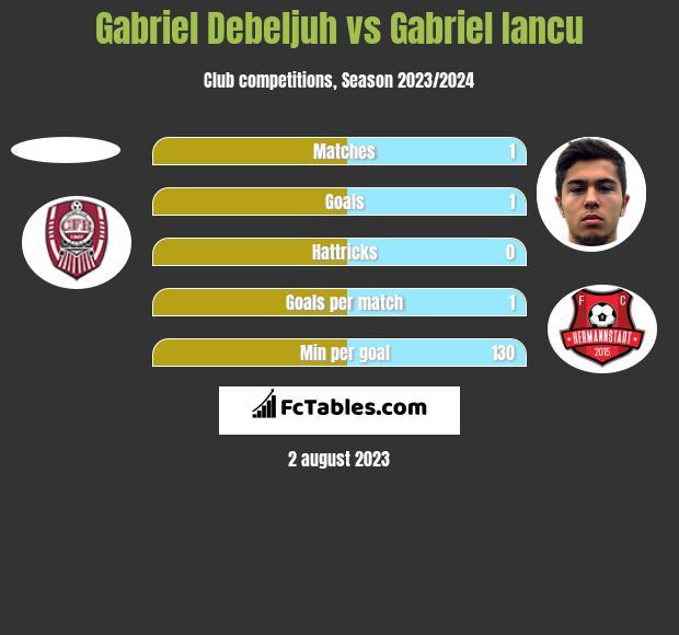 Gabriel Debeljuh vs Gabriel Iancu h2h player stats